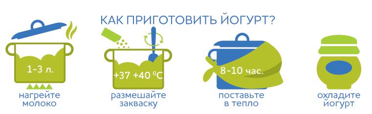 Как приготовить йогурт по-гречески