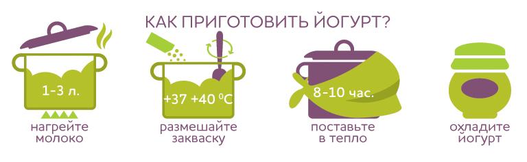 Как приготовить йогурт
