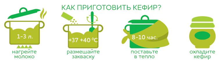 Как приготовить кефир